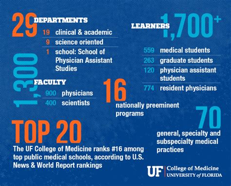 Of Florida Mba Admission Statistics by Admissions 187 College Of Medicine 187 Of