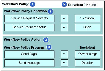 workflow policy in siebel bookshelf v8 1 8 2 structure of a workflow policy