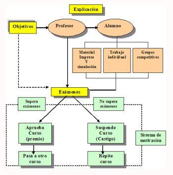 Modelo Curricular Jerrold Kemp Planificaci 243 N De La Ense 241 Anza