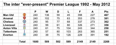 epl table past years manchester united ever present kings as 800th premier