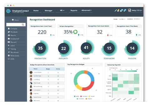 employee dashboard template the power of employee recognition