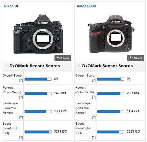 nikon df, unmatched performance at high iso settings