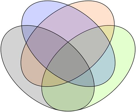 venn diagram four sets actionable venn diagrams in tableau interworks
