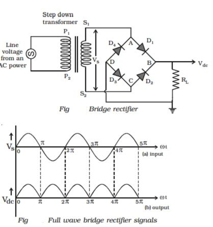 pn junction as rectifier pn junction diode as half wave and bridge wave rectifier study material lecturing notes