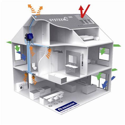 ventilatie huis denk bij isoleren ook aan ventileren