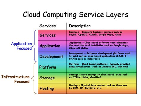 What is Cloud Computing? « Meherchilakalapudi, writes for u..!