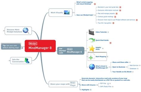 mindjet mindmanager templates software to help you manage your mind capitalogix
