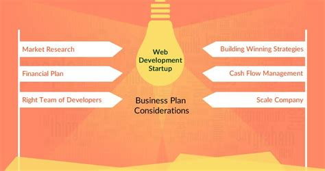 how to make a business plan for a restaurant template how to make business plan for your web design