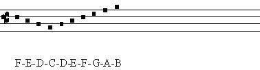 membuat notasi balok menjadi not angka atau solmisasi gregorian indonesia belajar membaca notasi gregorian 1