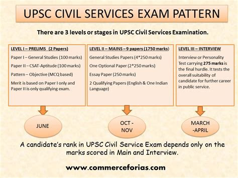 pattern of net exam for commerce pattern of up psc home commerceforias com