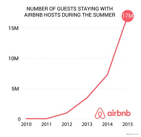 airbnb profit airbnb on the rise hotels should be prepared net