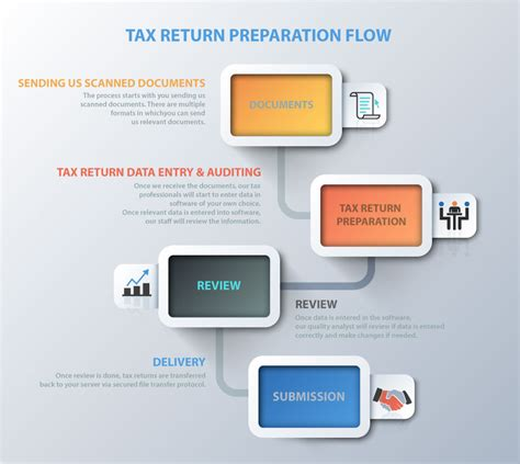 tax workflow software outsource tax returns preparation service