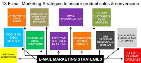 13 email marketing tips for an effective customer targeting
