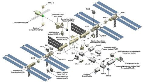 iss diagram international space station facts and figures nasa