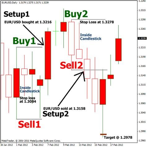 candlestick pattern trading strategy simple inside bar forex trading strategy