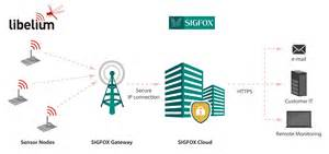 libelium sensors connect with sigfox for smart cities and the iot libelium