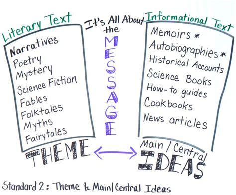 themes book meaning theme and main idea anchor chart theme and main central
