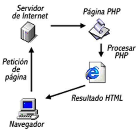 formateo de cadenas en java conceptos b 225 sicos manual de php tutorial de php webestilo