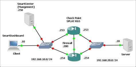 network diagram firewall problem check point splat r60 high availability