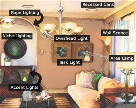 types of lights for house home lighting