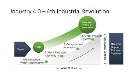 the goal is industry 4 0 technologies and trends of the fourth industrial revolution books technology prolink