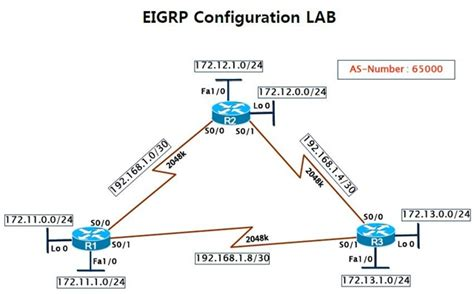 Enhanced Interior Gateway Routing Protocol Eigrp by Enhanced Interior Gateway Routing Protocol Eigrp Ccna