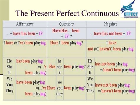 pattern of simple present perfect tense the present perfect continuous tense