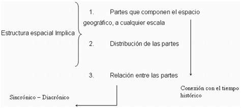 que es el eje espacial para un corte de cabello gratis ensayos distribuci 243 n de la poblaci 243 n venezolana monografias com