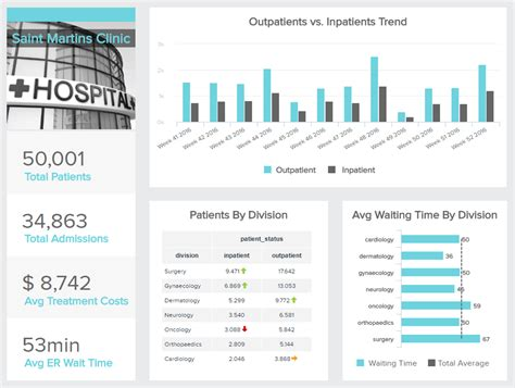explore the best healthcare dashboard exles templates