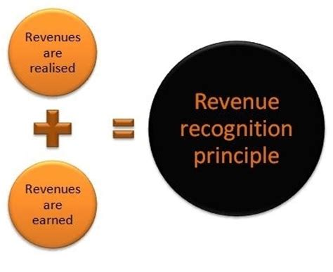 what is the revenue recognition principle?
