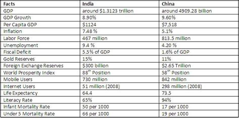Mba In India Statistics by India Vs China The Facts Business Article Mba