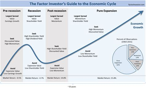 cycle economics and personal finance books guide to the economic cycle the big picture
