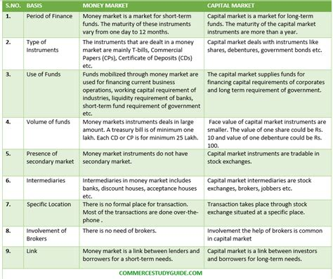 Difference Between Mba Finance And Mcom by Difference Between Money Market And Capital Maarket