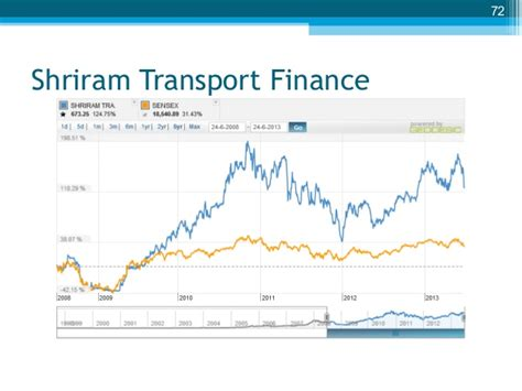 Shriram Transport Finance Letterhead Stock Picking The Warren Buffet Way
