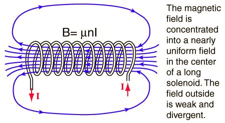 electric field inside an inductor electromagnetism how does this quot simple quot electric work physics stack exchange