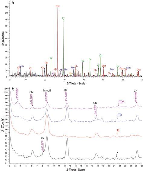 xrd pattern albite mineralogy and geochemistry of the upper paleocene shales