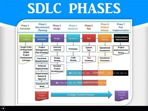 sdlc its model and software testing