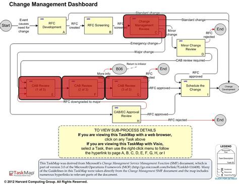 itil change management process template itil change management best practice maps overview