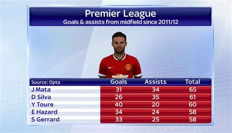 epl player stats no premier league midfielder has more goals and assists
