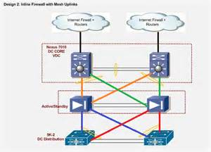 network layout with firewall solved data center network design options usin cisco