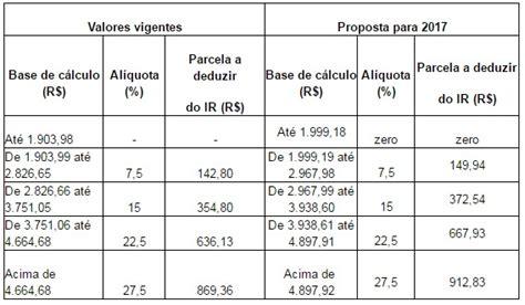 valor irrf 2016 dependente governo publica projeto que corrige em 5 a tabela do