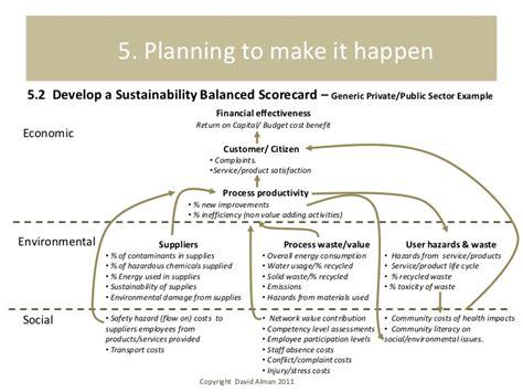 Balanced Scorecard Essay by Sustainable Balanced Scorecard Essay Articlessearchqu X Fc2