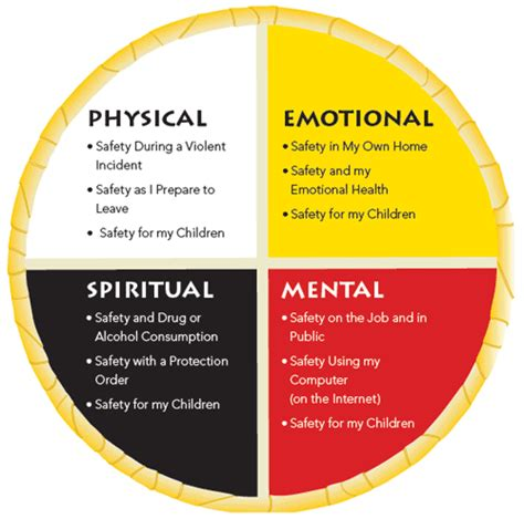 medicine wheel template safety plans family violence prevention in aboriginal