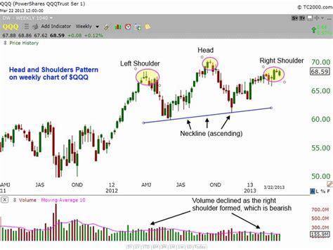 67 best trading patterns images on pinterest finance 17 best candlestick chart patterns images on pinterest
