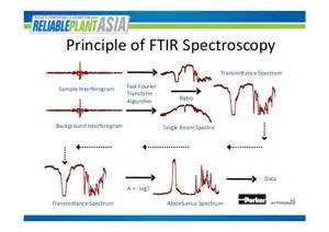 Ir Spectrum Table Steve Dye Onsite Oil Analysis With Astm Compliant Ftir
