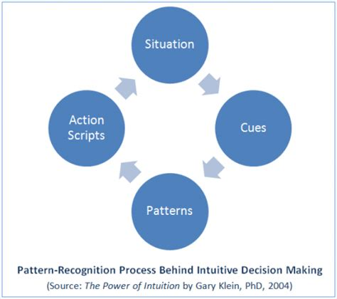 pattern recognition quality control intuitive thinking uses pattern recognition proffitt