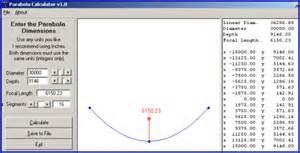windsurfer antenna template parabolic reflector windsurfer 199 eşitli template