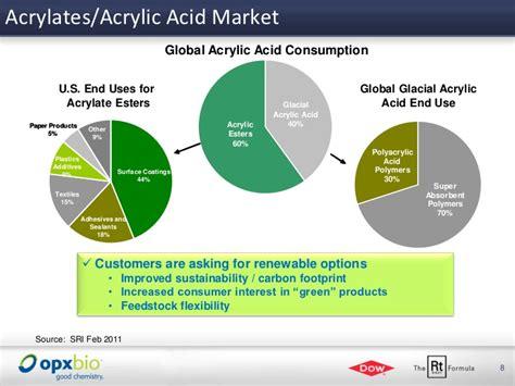 Acrylic Acid opxbio dow renewable route to acrylic acid