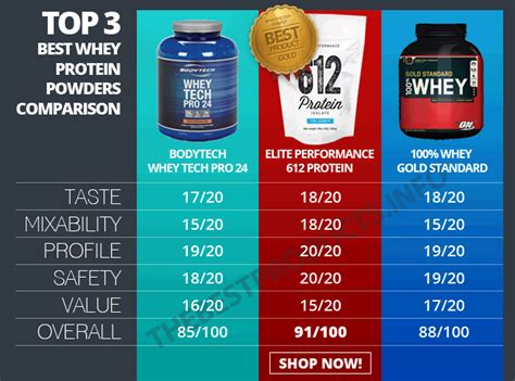 Whey Protein 2015 5 best whey protein powders 2015 the best products info