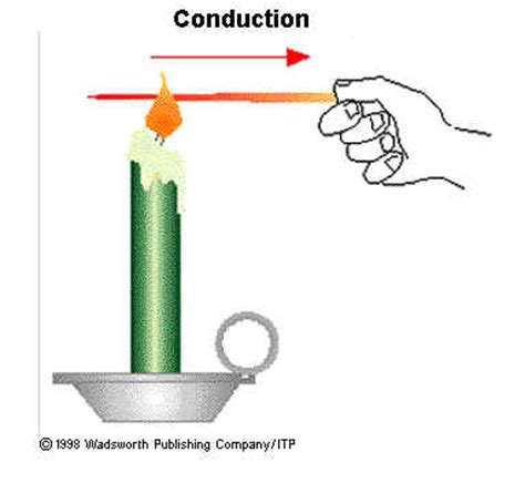 exles of conductors in physics the physics